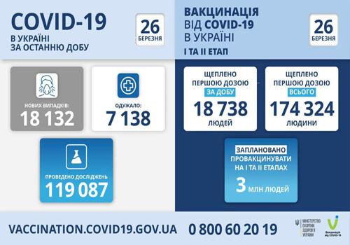 В Україні за минулу добу виявили понад 18 тисяч нових випадків COVID-19