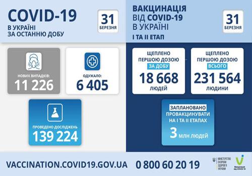 В Україні виявили понад 11 тисяч нових випадків COVID-19 за останню добу