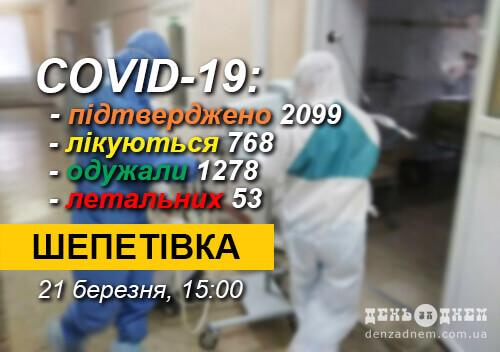 СOVID-19 у Шепетівській ТГ: 44 нових випадки, 1— летальний, 130— на стаціонарному лікуванні