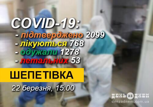 У Шепетівці 129 хворих на СOVID-19 перебувають на стаціонарному лікуванні