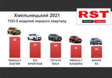 Хмельничани з початку року купили нових авто на 14 млн доларів