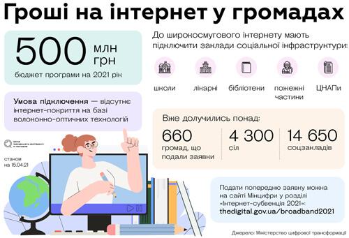 Коли в українських селах з'явиться стабільний інтернет?