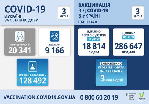В Україні підтверджено понад 20 тисяч нових випадків COVID-19 за добу