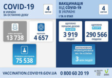 В Україні за минулу добу виявили понад 13,7 тисяч нивих випадків COVID-19