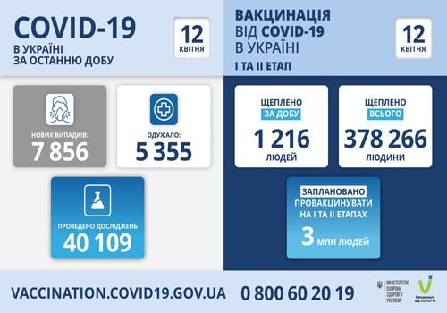 В Україні виявлено понад 7,8 тисяч нових випадків COVID-19 за минулу добу