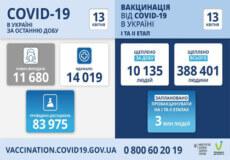В Україні за минулу добу підтверджено понад 11,6 тисяч нових випадків COVID-19