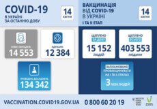 В Україні виявлено понад 14,5 тисяч нових випадків COVID-19 за останню добу