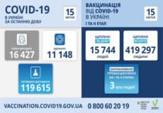 В Україні за минулу добу зафіксовано понад 16 тисяч нових випадків COVID-19