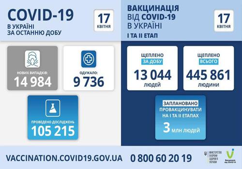В Україні за минулу добу зафіксовано майже 15 тисяч нових випадків COVID-19