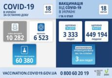 В Україні виявлено понад 10 тисяч нових випадків COVID-19 за минулу добу