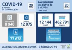 В Україні за минулу добу зафіксовано майже 9 тисяч нових випадків COVID-19