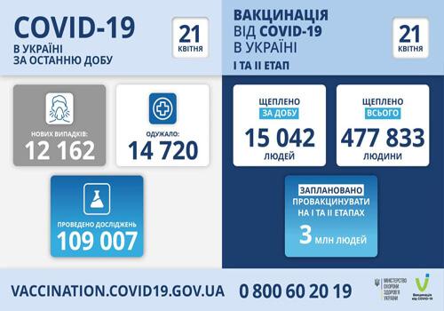 В Україні підтверджено понад 12 тисяч нових випадків COVID-19 за останню добу