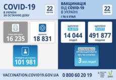В Україні за минулу добу виявлено понад 16 тисяч нових випадків COVID-19