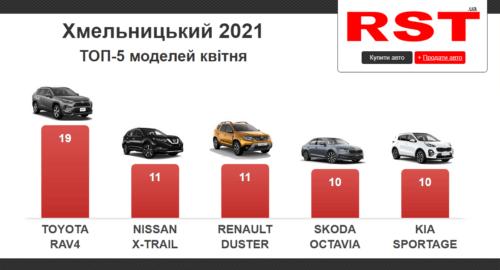 Мешканці Хмельниччини у квітні придбали 225 нових авто