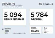 В Україні виявлено понад 5 тисяч нових випадків COVID-19 за останню добу