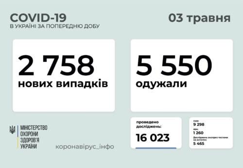 В Україні за минулу добу виявлено понад 2,7 тисяч нових випадків COVID-19