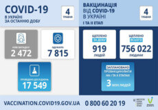 В Україні виявлено майже 2,5 тисячи нових випадків COVID-19 за минулу добу