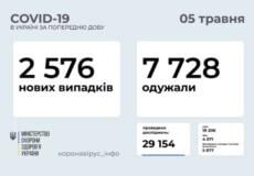 В Україні за останню добу виявлено понад 2,5 тисячи нових випадків COVID-19