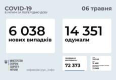 В Україні зафіксовано понад 6 тисяч нових випадків COVID-19 за минулу добу