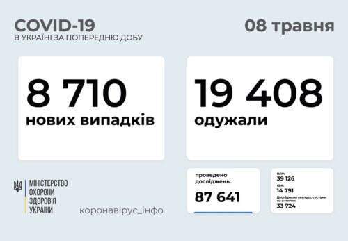 В Україні виявлено 8,7 тисяч ноаих випадків COVID-19 за останню добу