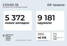 В Україні за минулу добу виявлено понад 5,3 тисячи нових випадків COVID-19