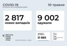 В Україні зафіксовано понад 2,8 тисячи нових випадків COVID-19 за останню добу