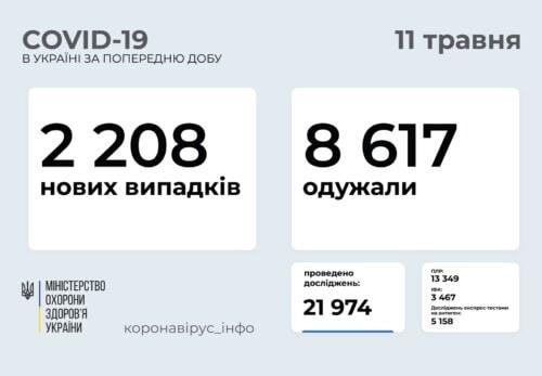 В Україні за останню добу виявлено 2,2 тисячи нових випадків COVID-19