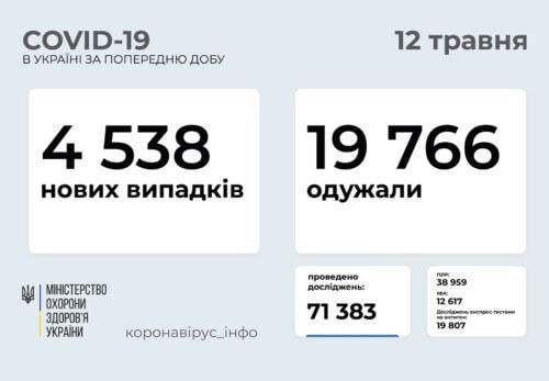 В Україні зафіксовано понад 4,5 тисячи нових випадків COVID-19 за минулу добу
