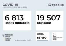 В Україні за минулу добу виявлено понад 6,8 тисяч нових випадків COVID-19