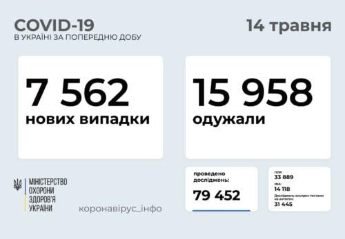 В Україні зафіксовано понад 7,5 тисяч нових випадків COVID-19 за минулу добу