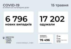 В Україні за останню добу виявлено майже 6,8 тисяч нових випадків COVID-19