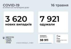 В Україні за останню добу виявлено понад 3,6 тисячи нових випадків COVID-19