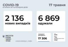 В Україні виявлено понад 2 тисячи нових випадків COVID-19 за минулу добу