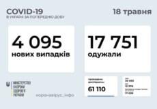 В Україні зафіксовано понад 4 тисячи нових випадків COVID-19 за минулу добу