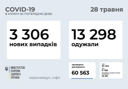 В Україні за минулу добу виявлено 3,3 тисячи нових випадків COVID-19