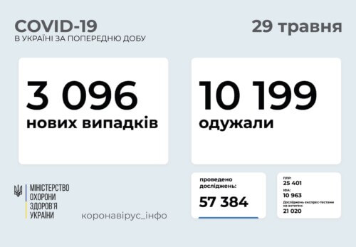 В Україні виявлено понад 3 тисячи нових випадків COVID-19 за останню добу