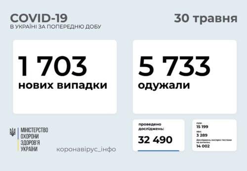 В Україні виявлено 1,7 тисяч нових випадків COVID-19 за минулу добу