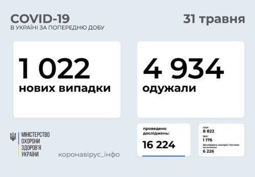 В Україні за минулу добу виявлено понад 1 тисячу нових випадків COVID-19