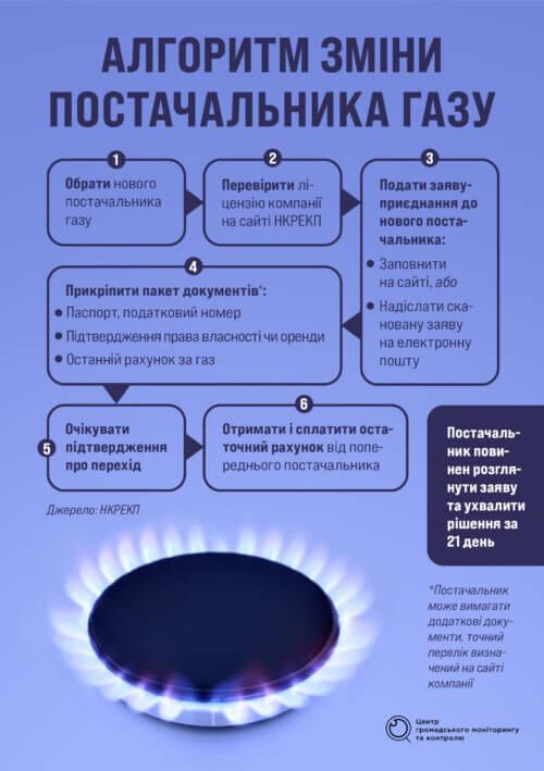 Змінити постачальника газу заради економії. Як це зробити?