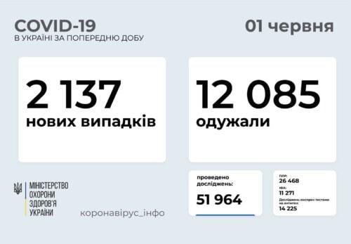 В Україні виявлено понад 2 тисячи нових випадків COVID-19 за останню добу