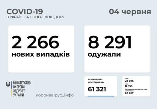 В Україні виявлено понад 2,2 тисячи нових випадків COVID-19 за минулу добу