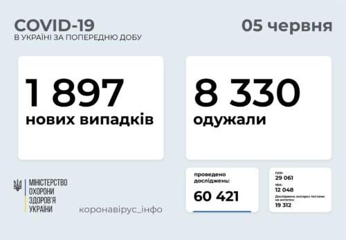В Україні виявлено майже 1,9 тисячи нових випадків COVID-19 за минулу добу