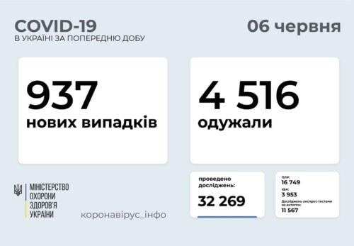 В Україні за минулу добу виявлено менше тисячи нових випадків COVID-19