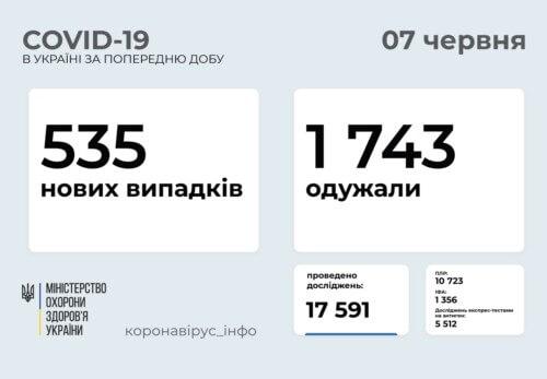В Україні виявлено 535 нових випадків COVID-19 за останню добу