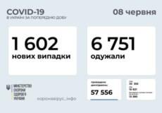 В Україні виявлено 1,6 тисяч нових випадків COVID-19 за минулу добу