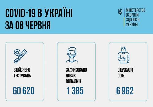 В Україні виявлено майже 1,4 тисячи нових випадків COVID-19 за останню добу