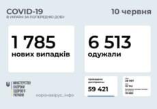 В Україні за минулу добу виявлено майже 1,8 тисяч нових випадків COVID-19