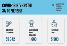 В Україні зафіксовано 1,6 тисячи нових випадків COVID-19 за останню добу