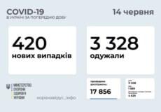 В Україні за минулу добу виявлено 420 нових випадків COVID-19