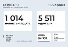 В Україні виявлено понад тисячу нових випадків COVID-19 за минулу добу